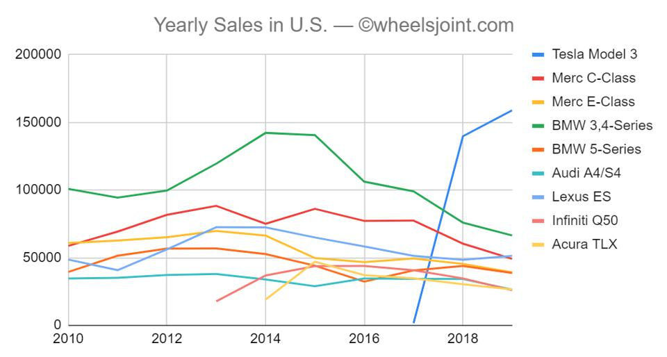 Tesla Model 3 sales vs. the competition