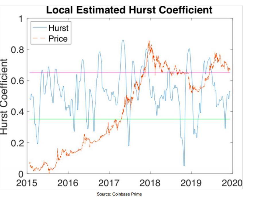 Local Estimated Hurst Coefficients