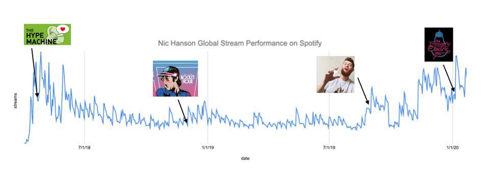 Nic Hanson's stream performance over time.