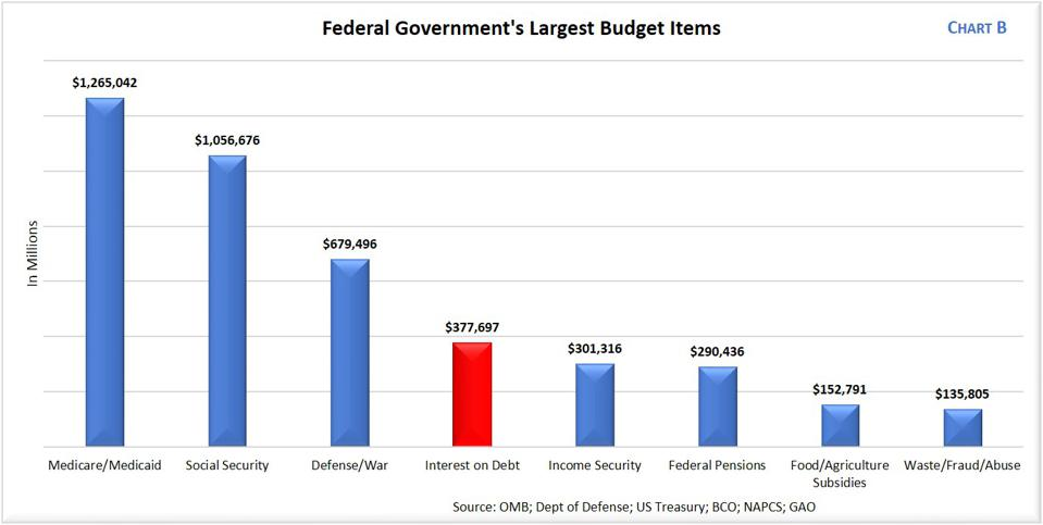 Federal Budget Largest Items