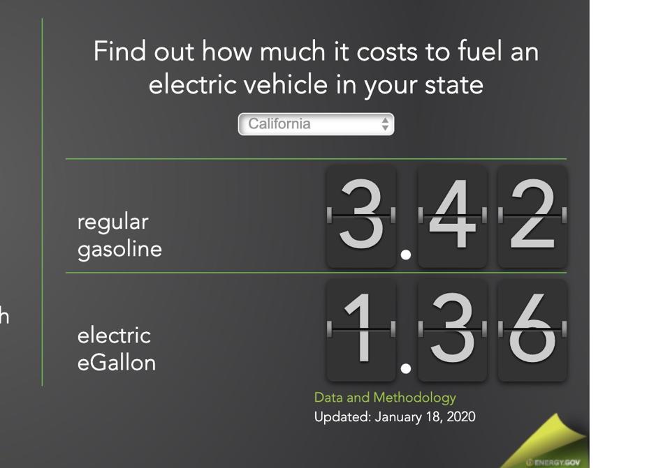 EV fuel savings can be big.