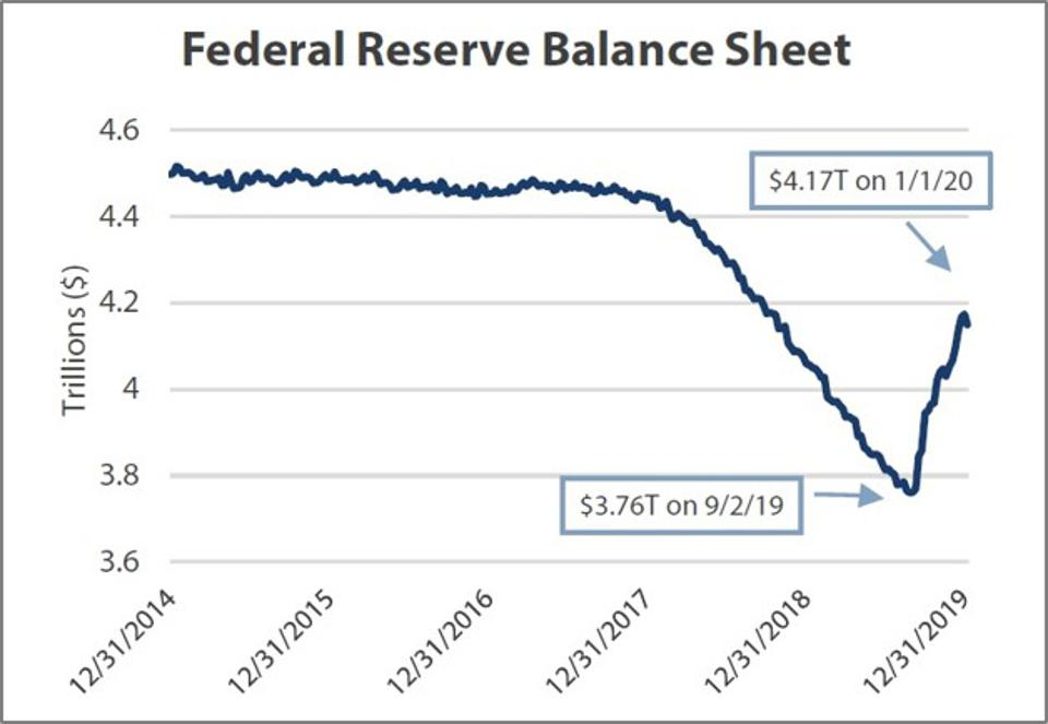 Fed QE lifting stocks.