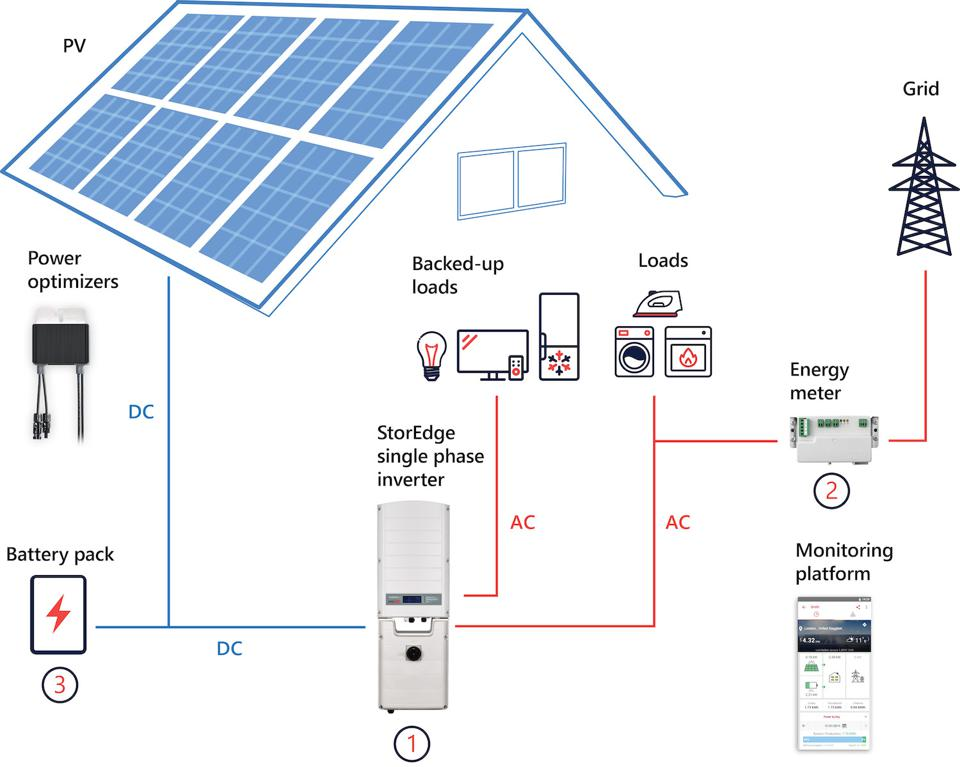 A diagram showing how a solar panel/battery system works.