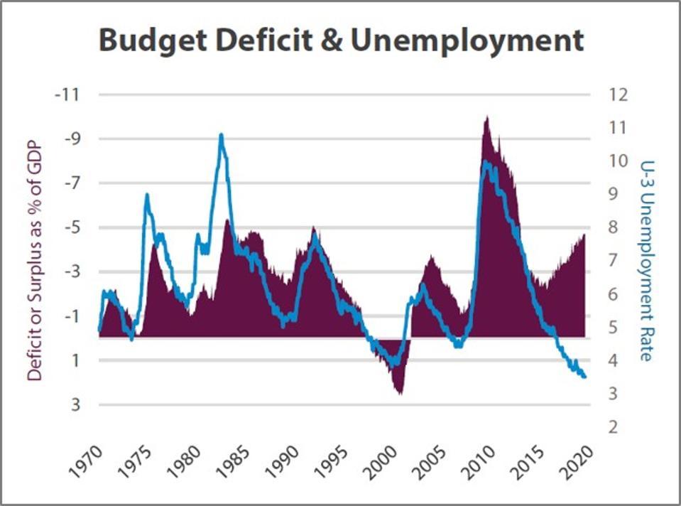 Budget deficit and unemployment stock market