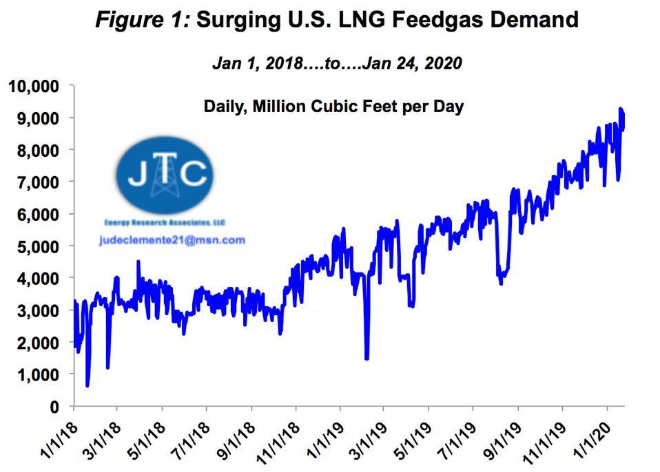 US LNG feedgas demand