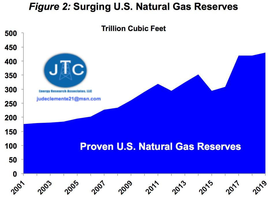 Proven US gas reserves