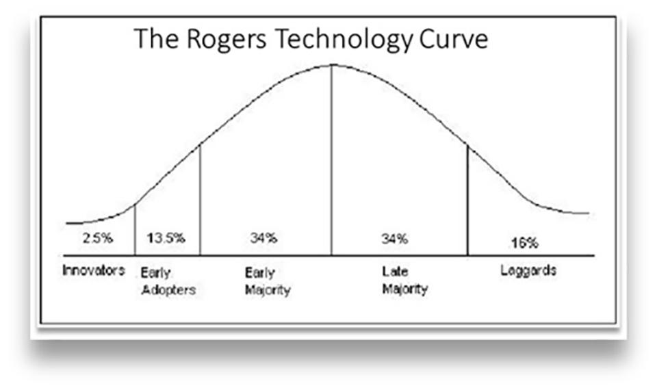 Rogers Technology Curve