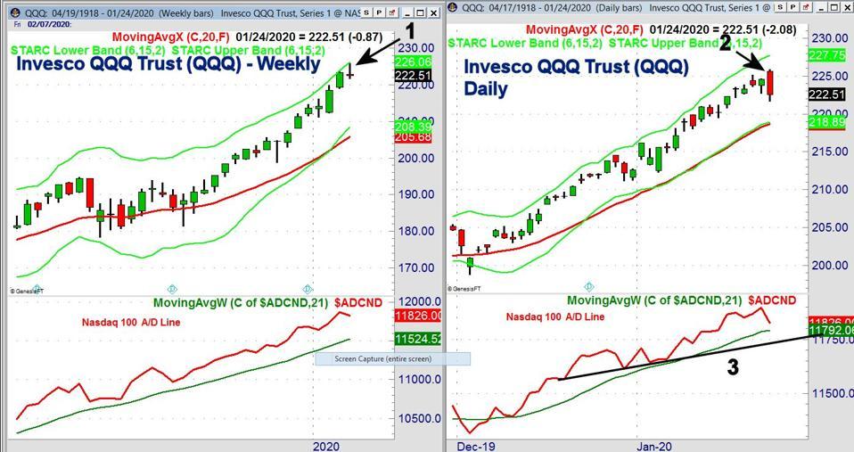 Invesco QQQ Trust