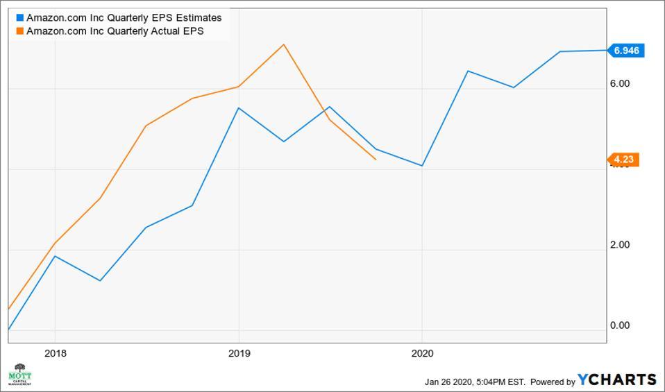 Actual earnings versus analysts estimates