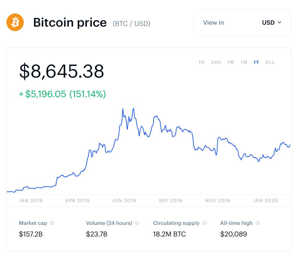 bitcoin, bitcoin price, Jack Dorsey, Twitter, chart