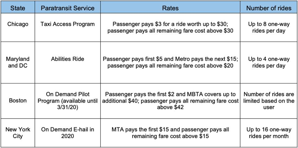 Graphic Comparing Taxi e-Hail Offerings in Chicago, DC/Maryland, Boston and New York