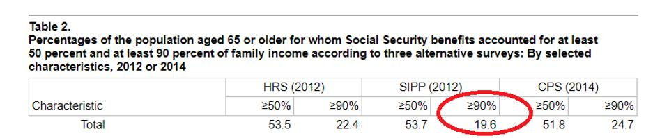 Only 19.6% of retirees receive over 90% of their incomes from Social Security.
