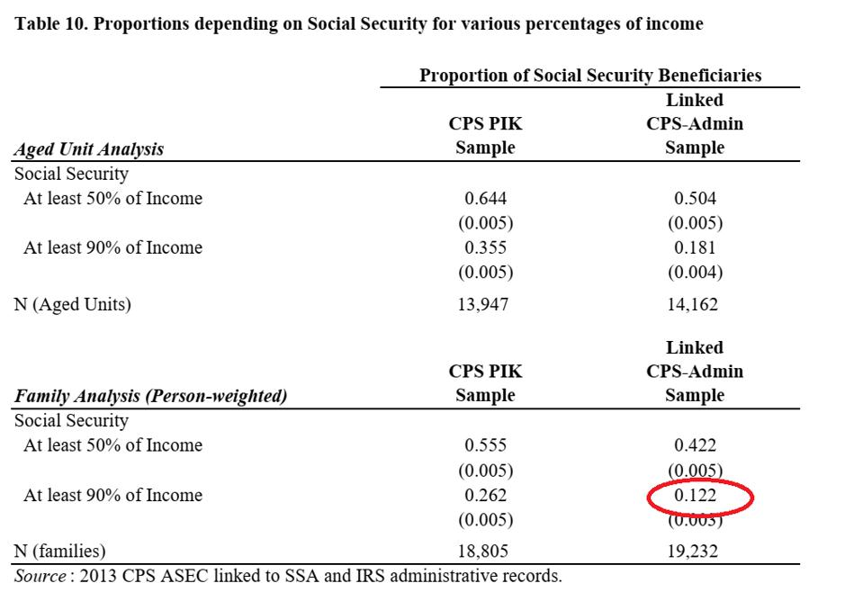 IRS data show that only 12% of retirees receive at least 90% of their incomes from Social Security.