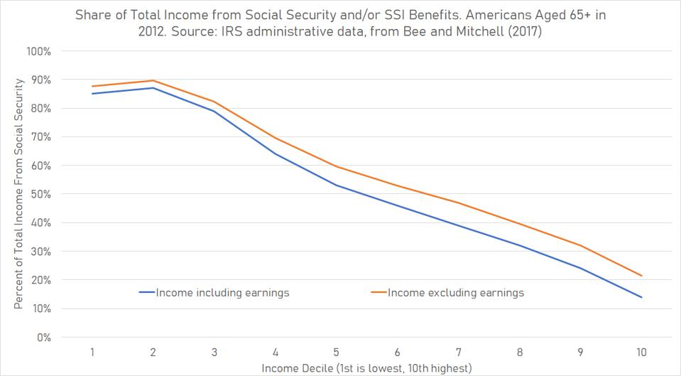 IRS data show that even low-income retirees tend to have income sources other than Social Security.