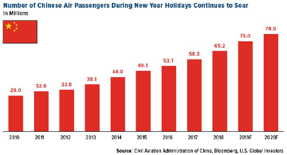 Number of Chinese Air Passengers During New Year Holidays Continues to Soar