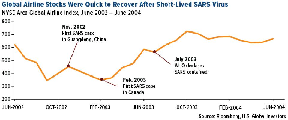 Global Airline Stocks Were Quick to Recover After Short-Lived SARS Virus