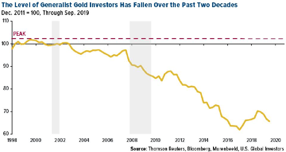 The Level of Generalist Gold Investors Has Fallen Over the Past Two Decades