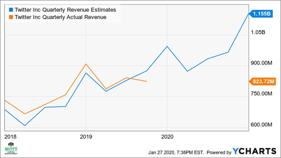 Twitter revenue results versus analysts estimates