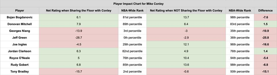 Mike Conley's 2019-20 Player Impact Chart.