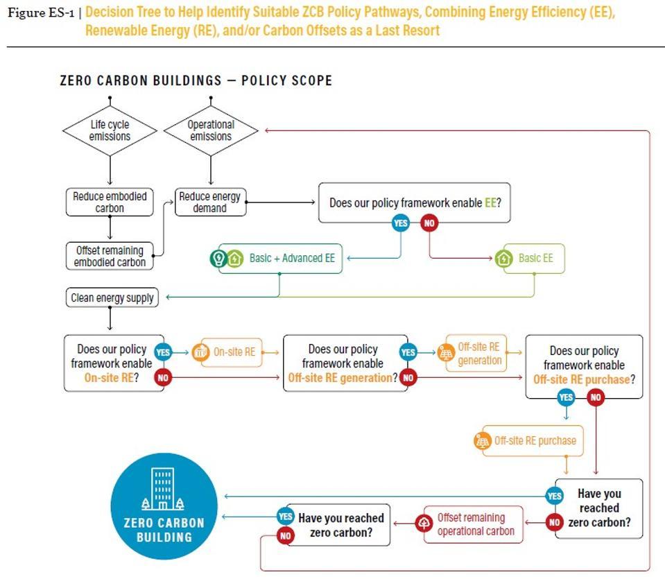ZCB decision tree