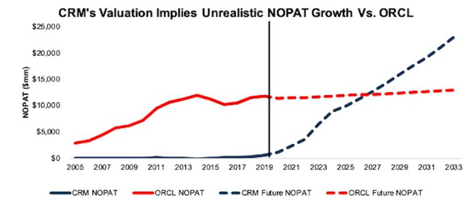 ORCL vs. CRM Growth Implied By Valuation