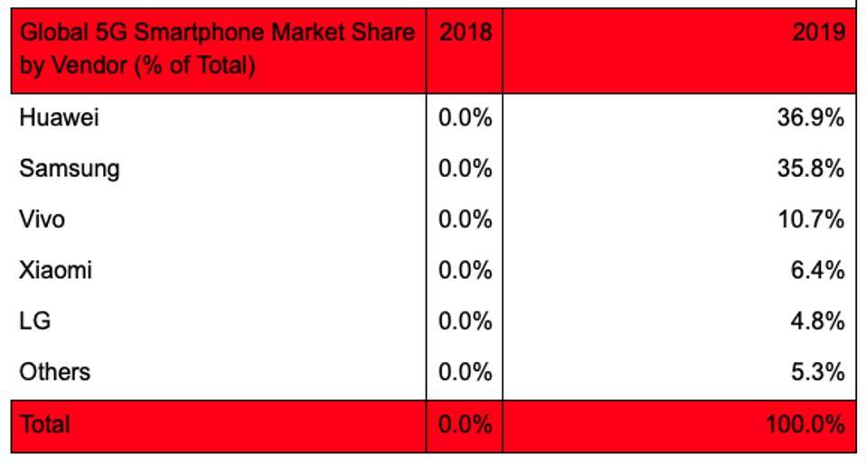Global 5G smartphone market share