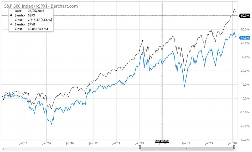 Companies that do stock buybacks have cost shareholders value over the past 5 years.