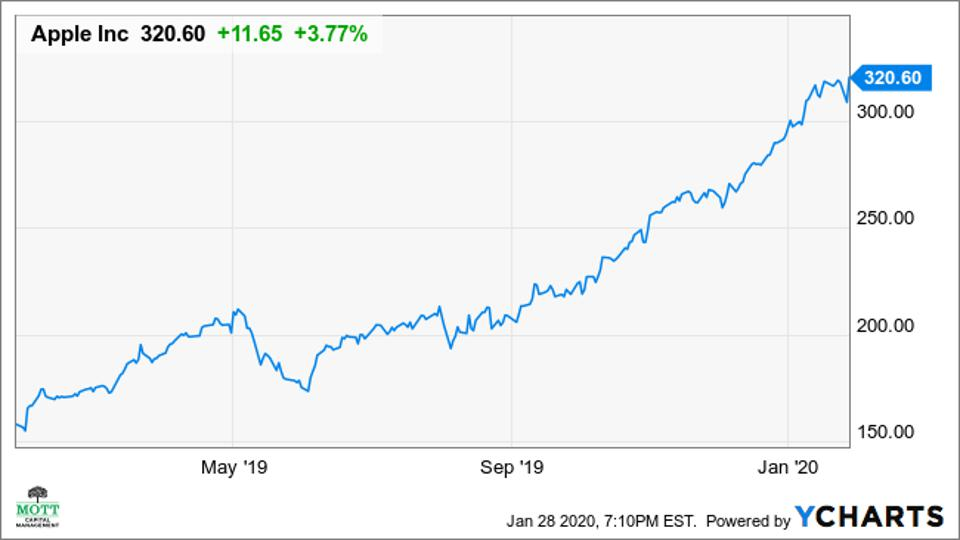 A price chart of Apple's stock price