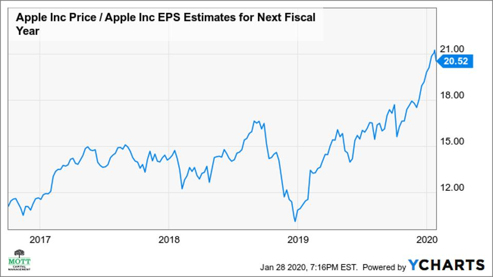 Apple's one-year forward price-to-earnings ratios