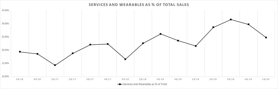 Apple's services and wearable revenue as a percent of the total