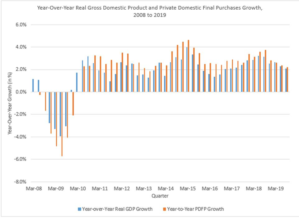 The Tax Cuts Did Not Result In Faster Growth