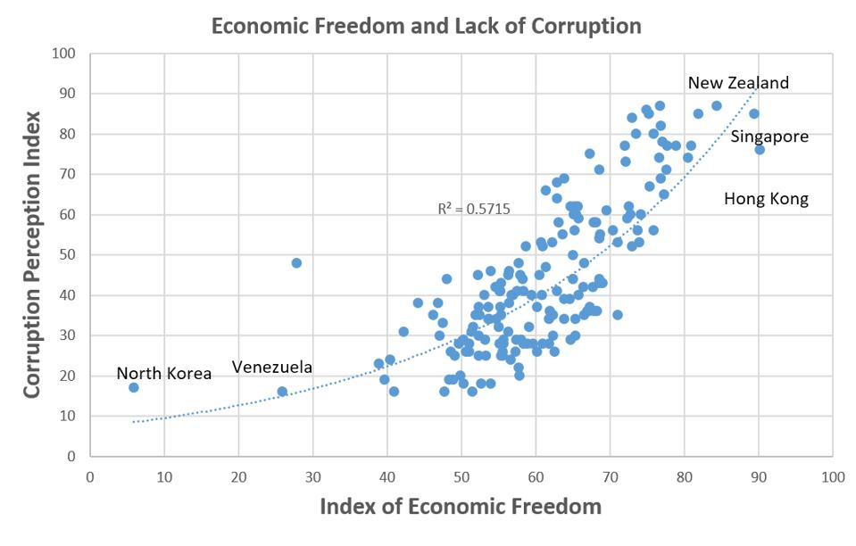 Higher economic freedom lower corruption