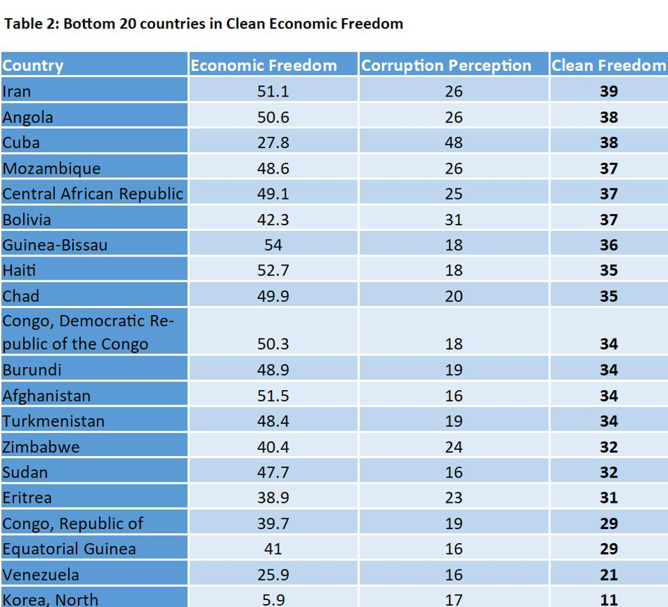 Bottom 20 countries in clean economic freedom