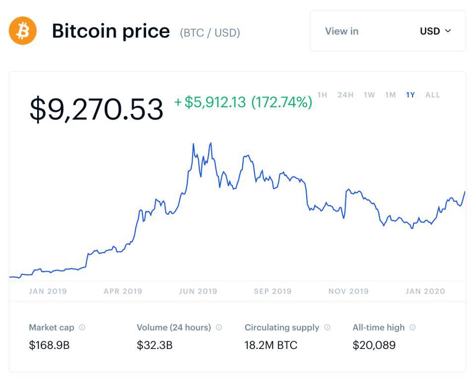bitcoin, bitcoin price, gold, gold price, chart