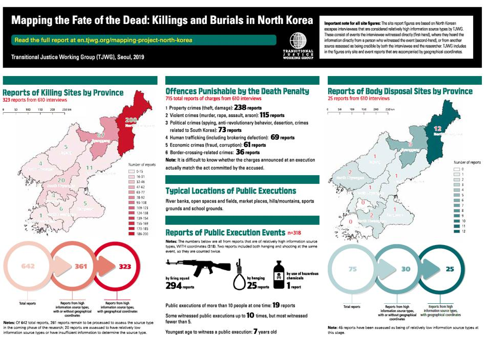 infographic of burials and killings in North Korea