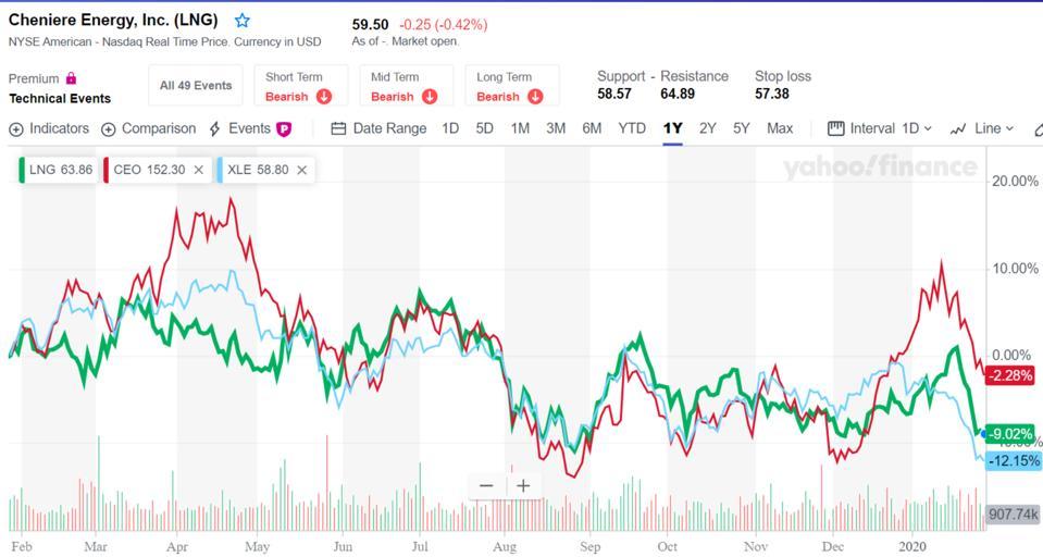 LNG stocks