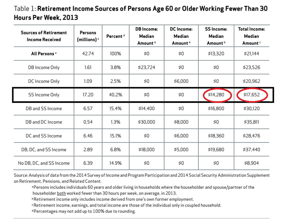 Even among retirees whom NIRS claims have only Social Security benefits, Social Security benefits make up just 81% of their total incomes.