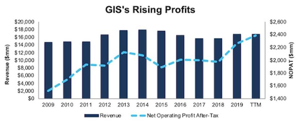 GIS Rising Profits