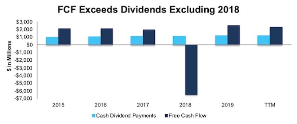 GIS FCF vs. Dividends