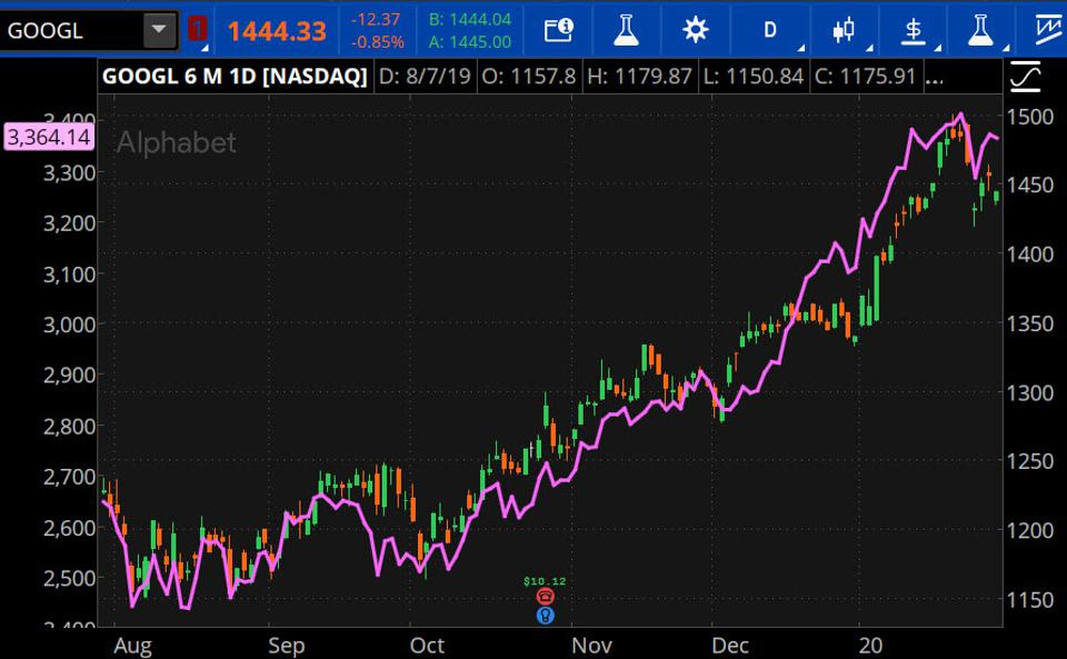Data sources: NYSE, Nasdaq. Chart source: The thinkorswim® platform from TD Ameritrade.