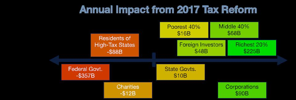 Annual Impact from 2017 Tax Reform