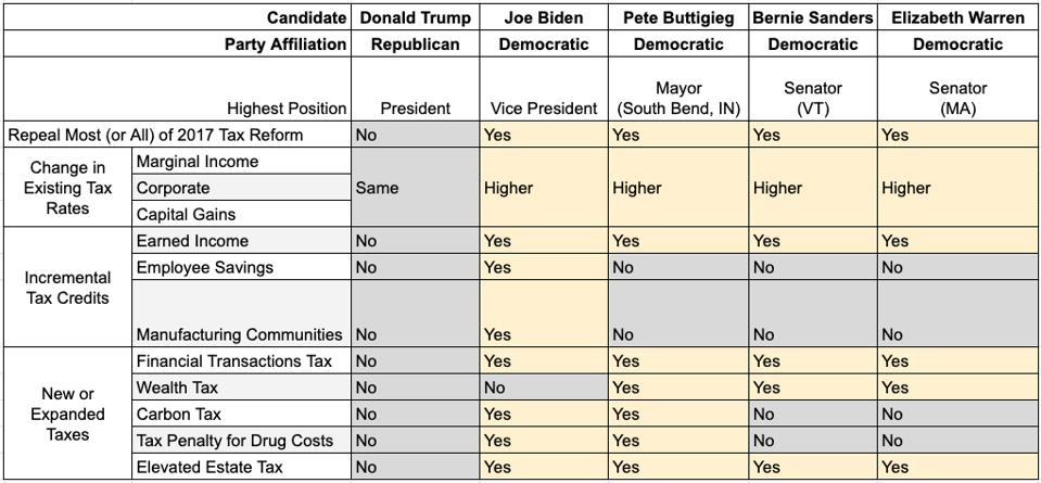 Presidential Candidates 2017 Tax Reform Repeal and Tax Credits