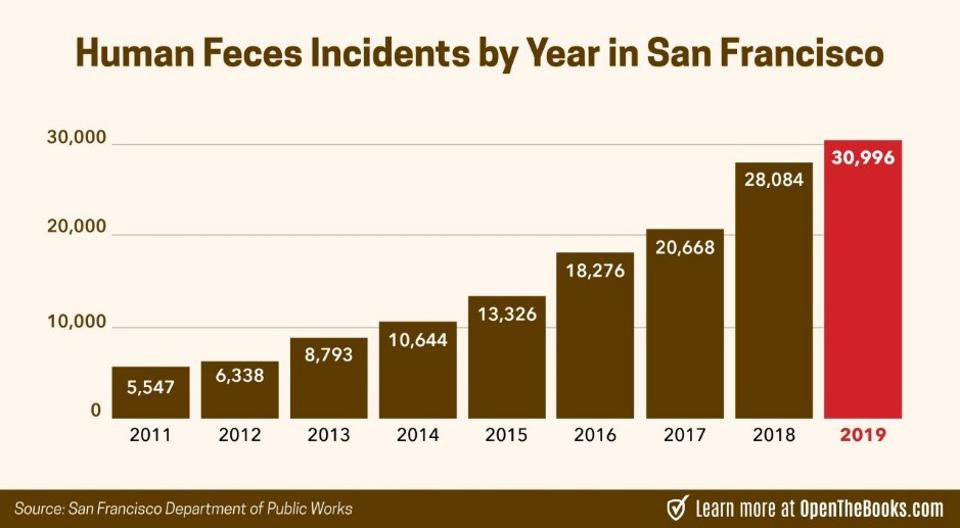 2019 was the all-time highest year for fecal matter reports