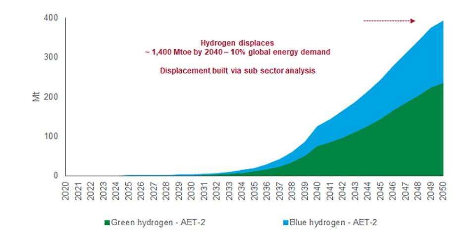 Hydrogen deployment under a 2-degree pathway
