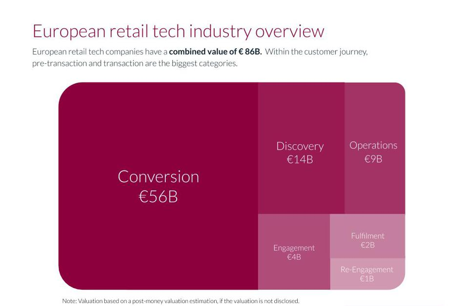 Technologies to improve conversion reap most retail tech investment
