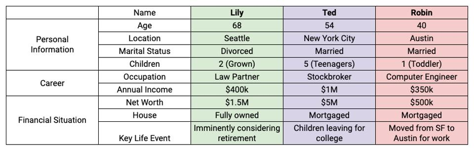 Three Example Scenarios for 2017 Tax Reform