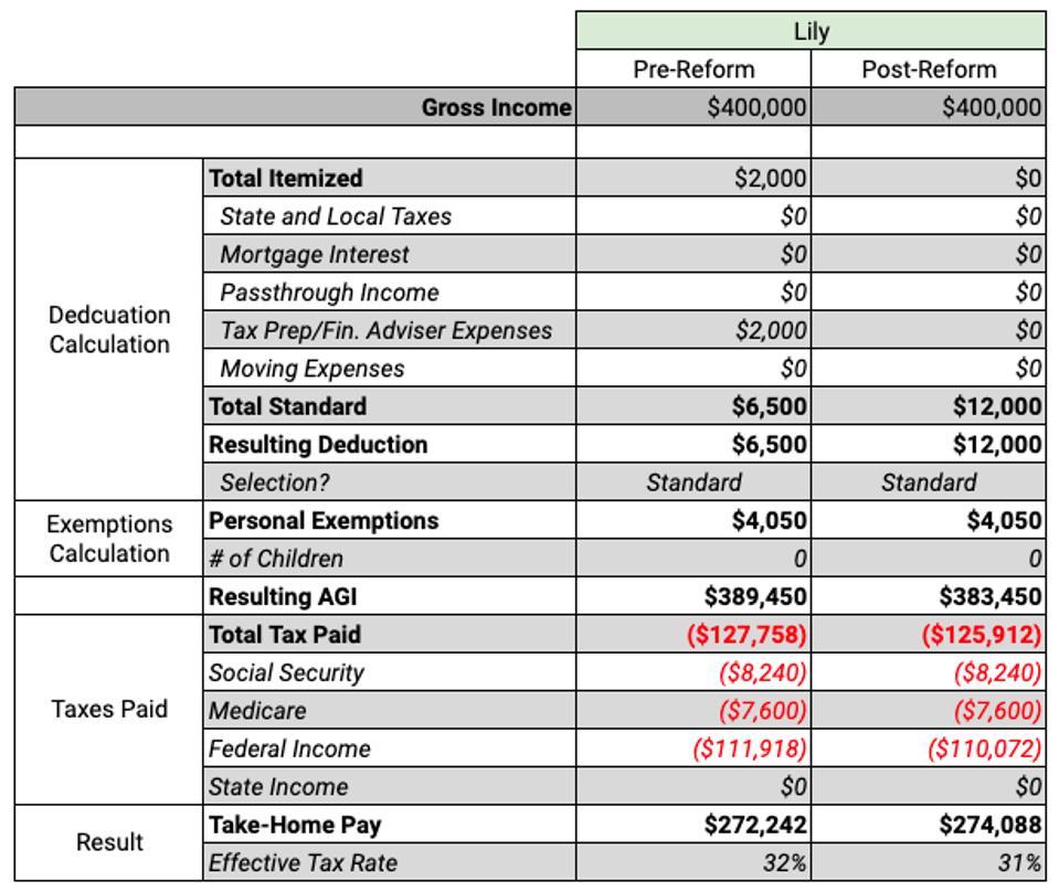 Lily - Tax Breakdown