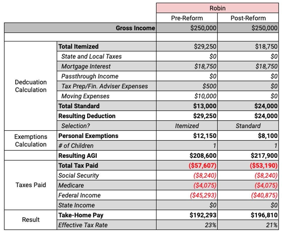 Robin - Tax Breakdown