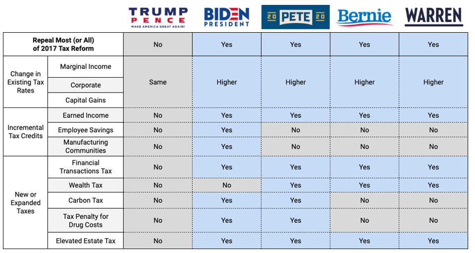2020 Presidential Candidates Tax Reform and Credits