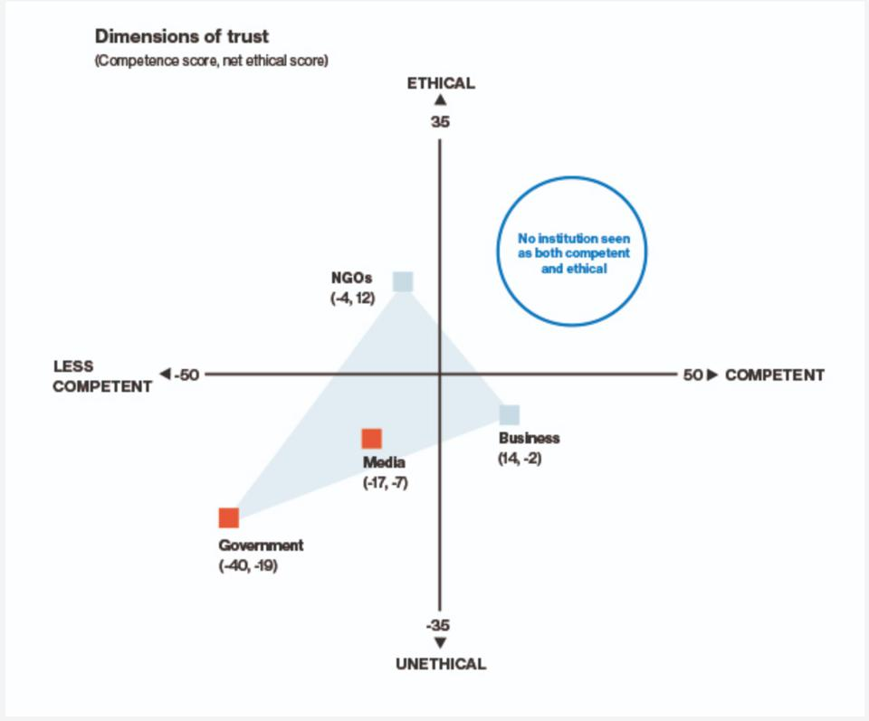 Business is trusted because it's seen to be competent, but not ethical.